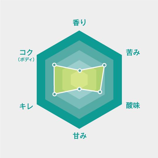 モリッツアクア0.0の味や評価評判